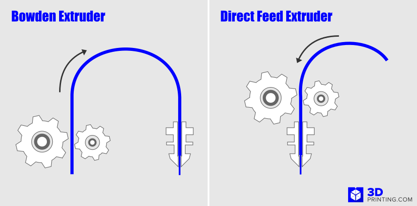 Bowden Vs Direct Feed Extruder Fargo 3d Printing